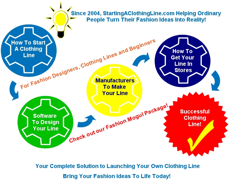 StartingAClothingLine.com Helps With All Areas of Starting & Designing a Clothing Line