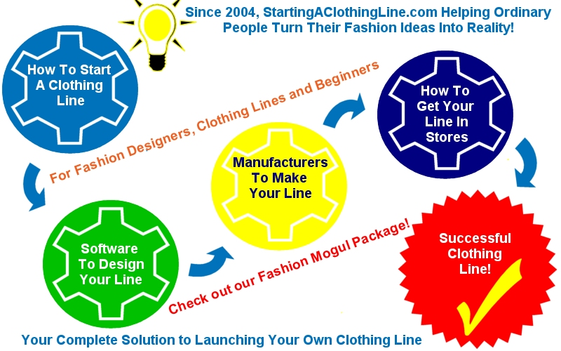 Looking For Advice On Online Marketing? Look No Further! Road%20Map%20to%20Starting%20a%20Clothing%20Line%20-%20jpeg1