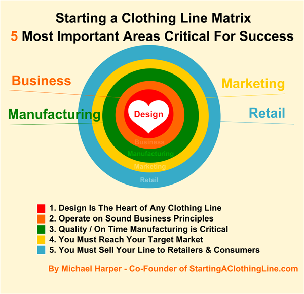The 5 Most Important Steps to Starting Your Own Clothing Line